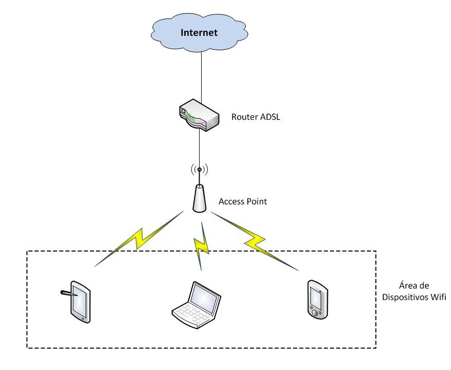access point diagrama