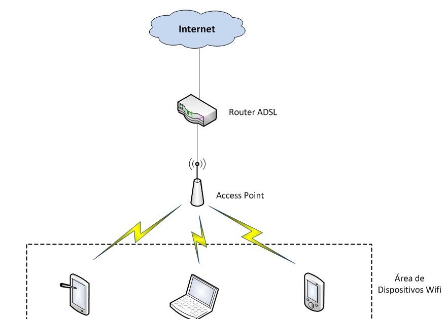 dhorgt  como montar una red wifi en casa