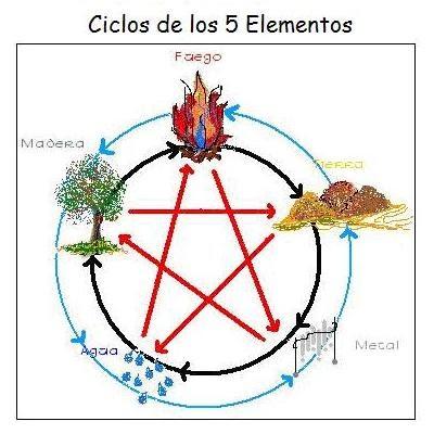 Astrologia chinisima los 5 elementos y su relaci n con la for Elementos del feng shui y su significado