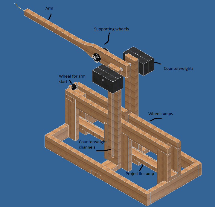 trebuchet research paper The free physics research paper (trebuchet essay) presented on this page should not be viewed as a sample of our on-line writing service if you need fresh and competent research / writing on physics, use the professional writing service offered by our company.