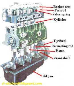 Komponen Mesin merupakan bagian-bagian utama dari mesin khususnya yang