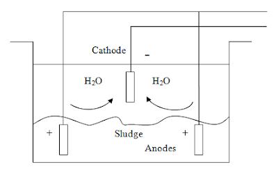 electroosmosis sludge dewatering