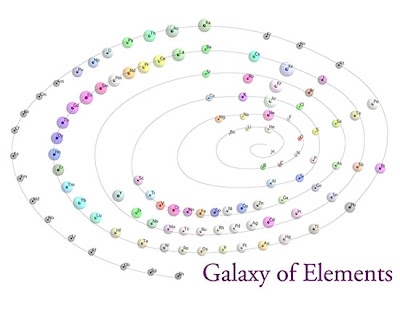 weird funny strange random unusual interesting facts about elements pic