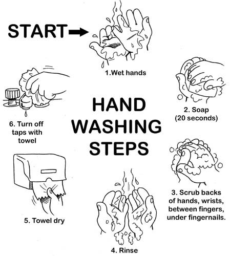 How to do proper hand washing