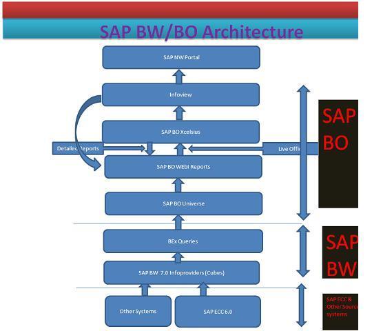 Beginner 39 s blog effective dashboard design with sap bw bi for Architecture bi