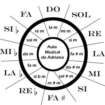 queres aprender música facil y rapido? Entra!