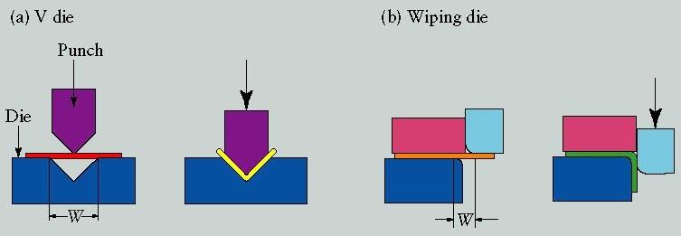 sheet metal forming process 2 diesmtc