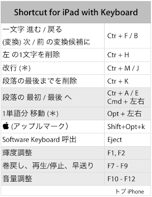 キーボードを使った iPad のショートカット一覧画像