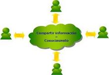 Compartir Conocimientp