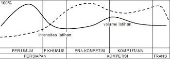 Periodisasi Linear