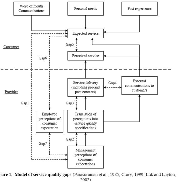 gaps in service quality process for The gap model (also known as the 5 gaps model) of service quality is an important customer-satisfaction framework in  a conceptual model of service quality and its implications for future research  ( the journal of marketing , 1985), a parasuraman, va zeitham and ll berry identify five.