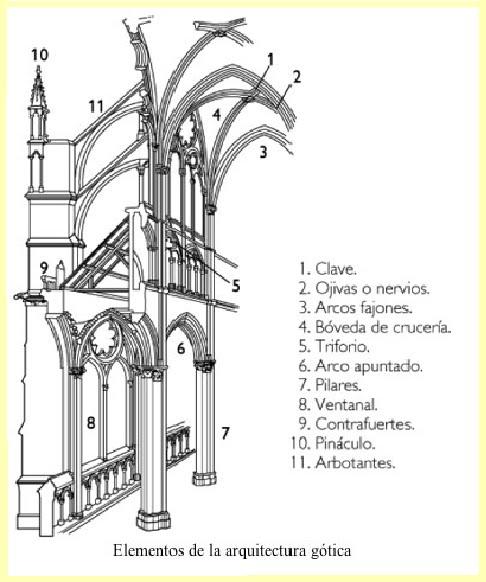 El amante del arte el arte g tico for El dibujo de los arquitectos pdf