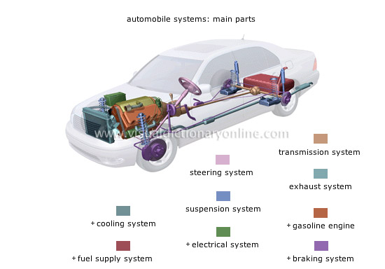 Comparison Of Hybrid And Simple Gasoline Technology