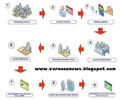 www.rekrutmen.jakarta.go.id
