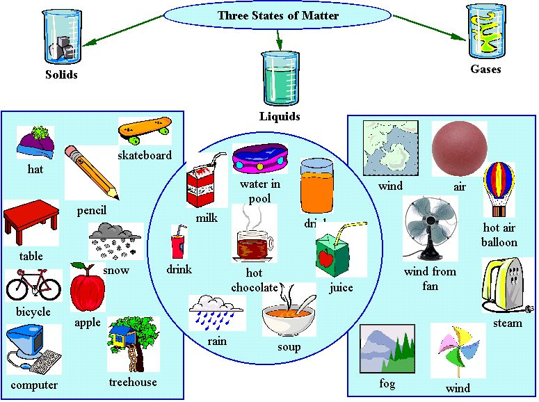 States of Matter Solid-Liquid Gas