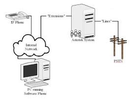 Basic Asterisk PSTN & VoIP PBX