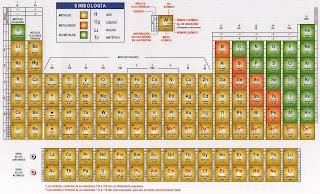 Etsf emperador cuauhtmoc tabla peridica de los elementos pueden guardarlas dndoles click y cuando aparezcan con el botn derecho le das la opcin guardar imagen como urtaz Gallery