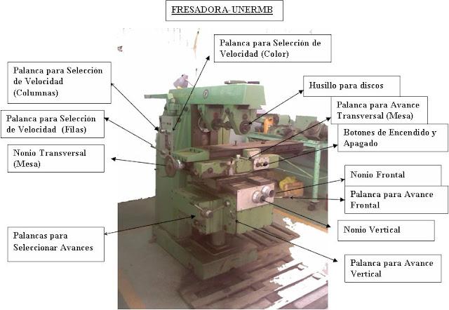 Aguado maquinas fresadoras partes principales de la for Tipos de fresadoras