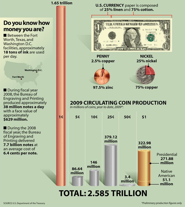 Value of US Currency in Circulation