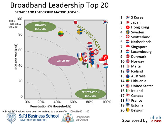Chart Top 20 Countries Broadband
