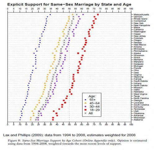 gay marriage support graph