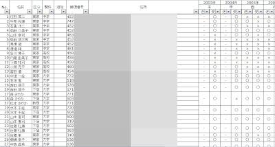加藤大貴的人際關係資料表