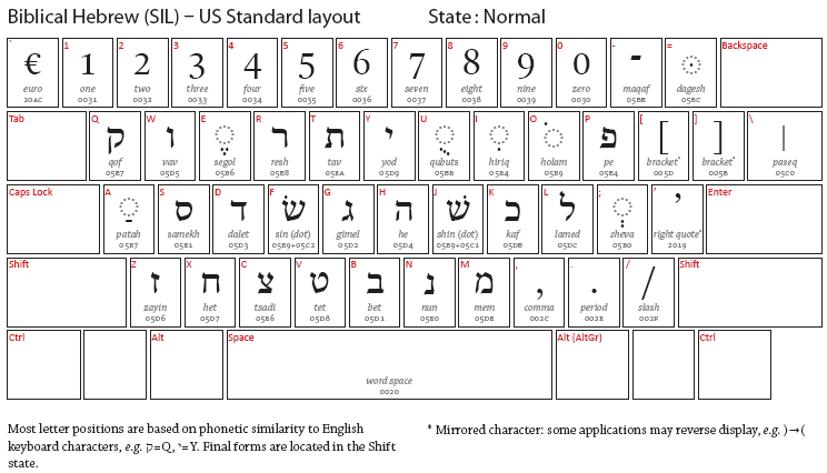 biblical studies and technological tools: typing biblical hebrew