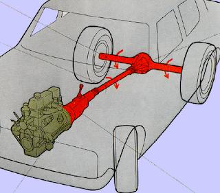 Componentes principales de la transmisión