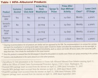 Albuterol inhaler price comparison