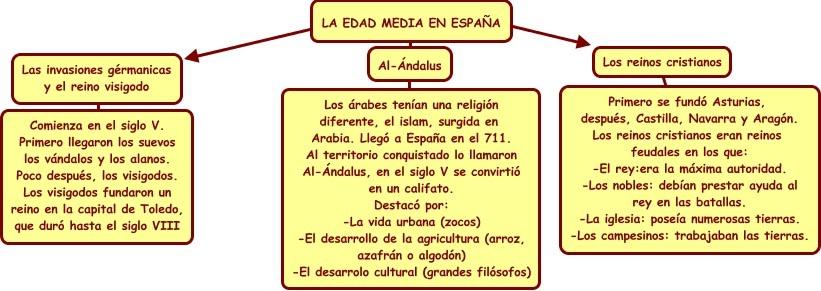 external image Edad_media.jpg