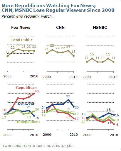 In other words, Democrats and Independents have changed their viewing habits