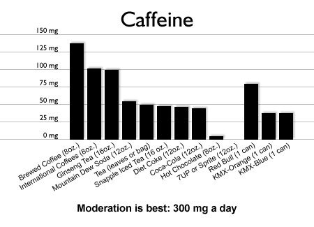 how caffiene affects blood pressure The american heart association explains the metabolic effects of caffeine and heart disease 8 low blood pressure - when blood pressure is too low.