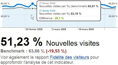 google analutics benchmark de sites