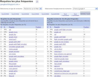 requetes les plus frequentes dans google outils pour les webmasters