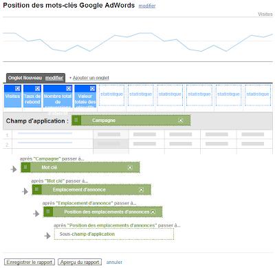 Google AdWords : position des annonces