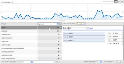 Google AdWords : position des mots-clés