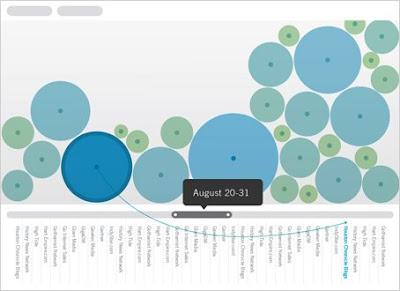 Des visualisations Google Analytics