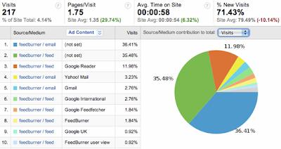 Intégration de FeedBurner dans Google Analytics