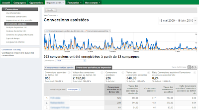 Funnels de conversion dans Google AdWords