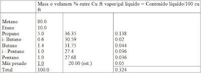 ESTIMACION DE RESERVAS DE LIQUIDOS DE GAS NATURAL