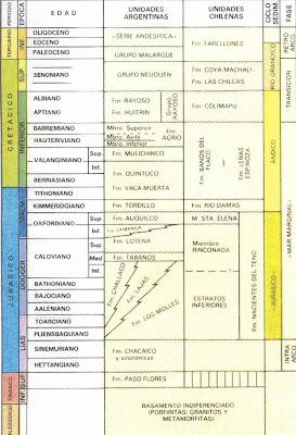 Columna estratigrafica de la cuenca Neuquén