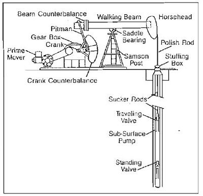 DIFFERENT COMPONENTS OF ARTIFICIAL LIFT SYSTEMS OIL