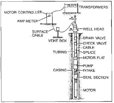 Componentes de bombeo sumergible