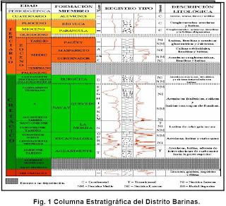 EVALUACION DE LA PERFORACION BAJO BALANCE EN BARINAS VENEZUELA