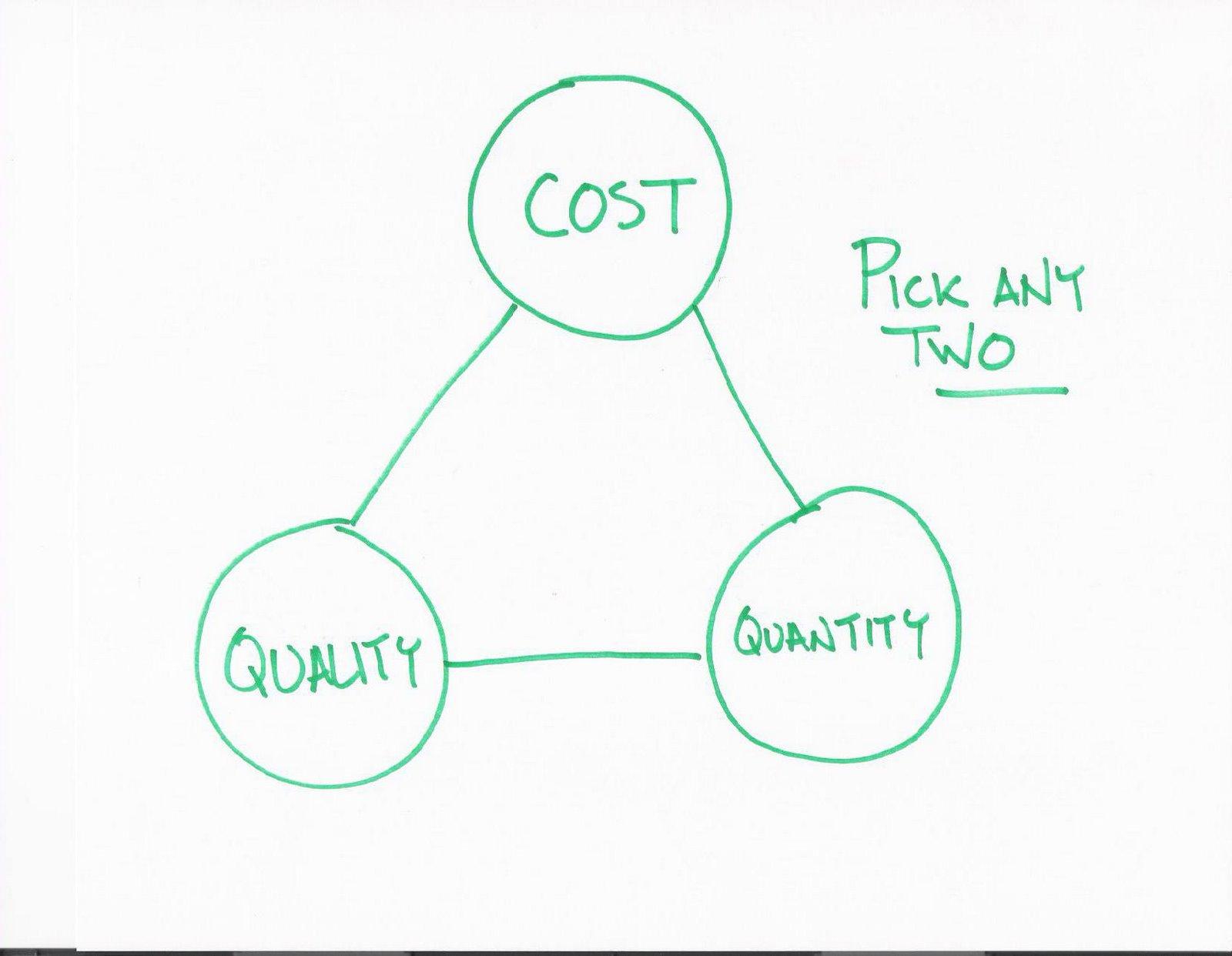 [Cost+Quality+Quantity]