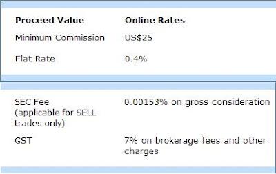 UOB Kay Hian US fees