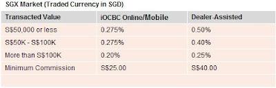 iOCBC SG fees
