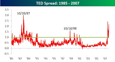 Historical chart of TED spread