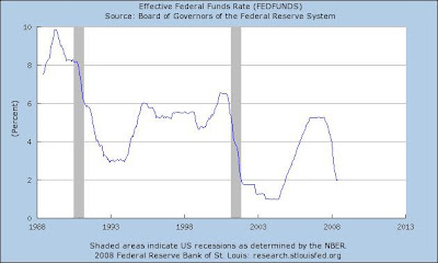 Long term chart of FED Funds rate