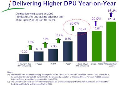 Capitacomm historical DPU chart